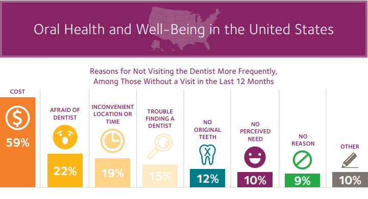 Top reasons why patients don't go to the dentist